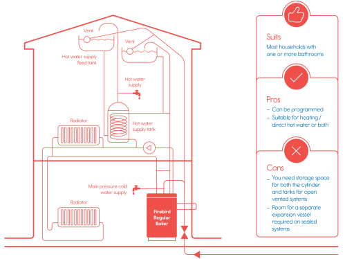 small resolution of internal regular boilers