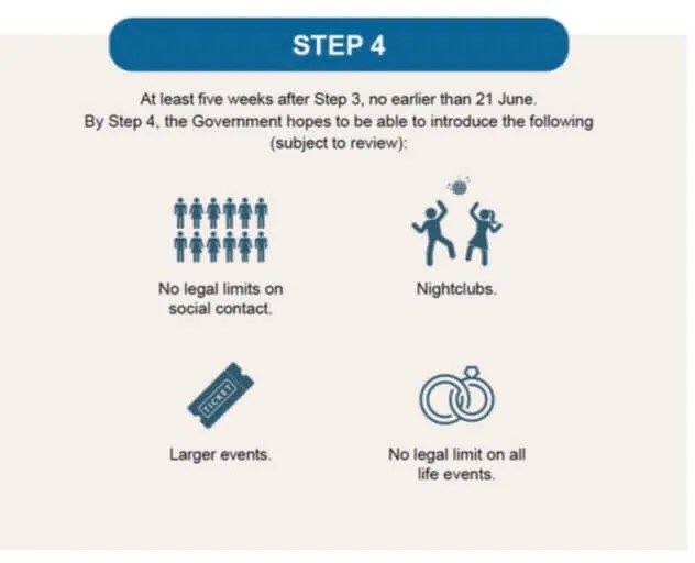 Step 4 Covid UK