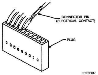 External Connectors