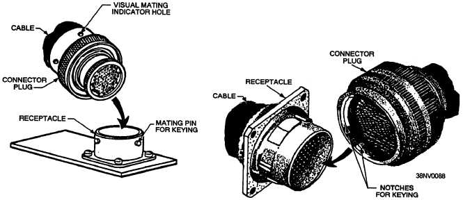 Examples of connector receptacle physical shapes