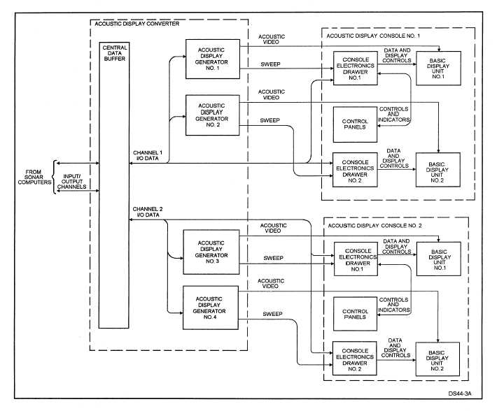An AN/UYQ-21(V) acoustic system configuration block diagram