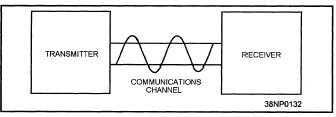 Chapter 1-Fundamentals of Data Communications