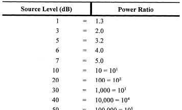 Decibel Power Ratios
