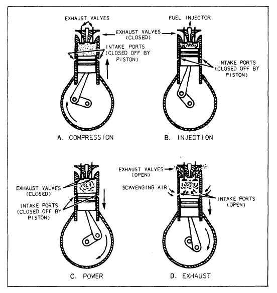 two stroke diesel engine valve timing diagram