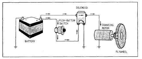 Aircraft Reciprocating Engine Starter, Aircraft, Free