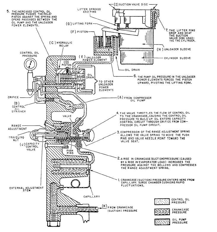 Capacity control system