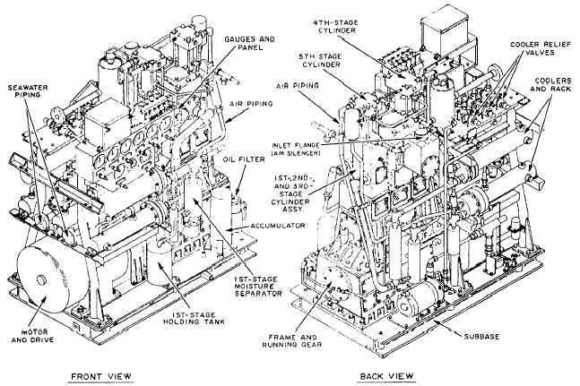High-Pressure Air Compressors