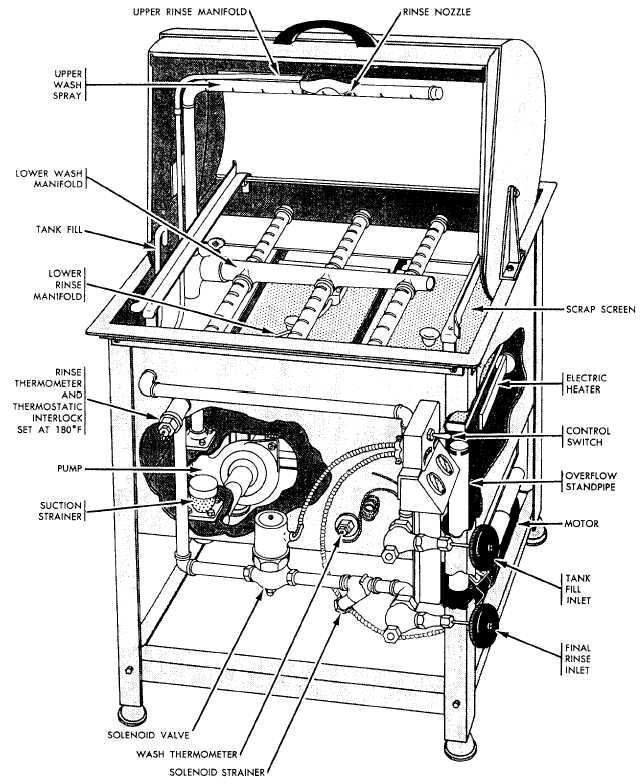Typical semiautomatic single-tank dishwashing machine