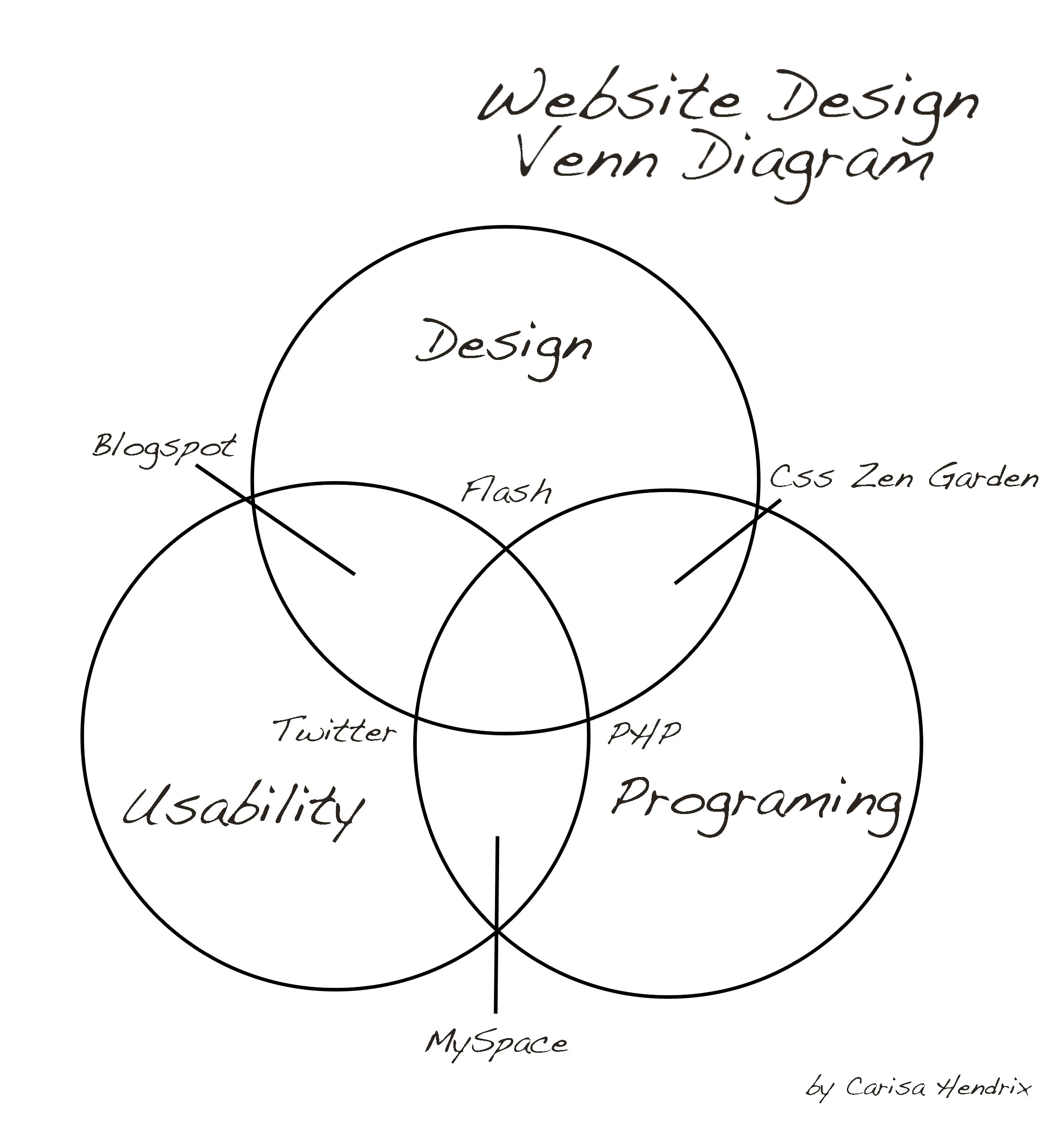 Web Design Venn Diagram