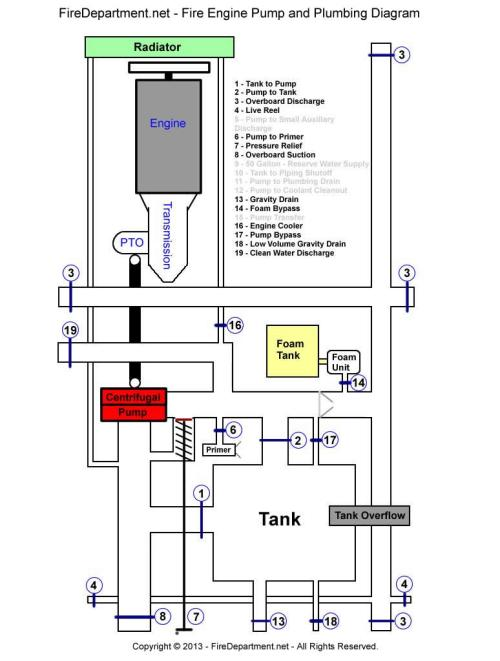 small resolution of fire engine pump and plumbing instructions rh fireengineacademy com fire engine hose connection diagram fire engine hose connection diagram