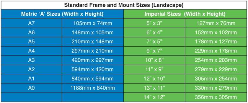 Frame and mount sizes