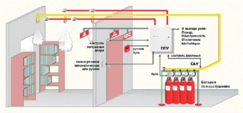 Проектирование газового пожаротушения, эффективный подбор оборудования