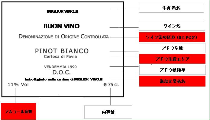ワインのエチケット記載例