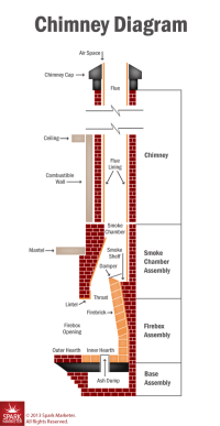 Anatomy of Your Chimney - Greensboro NC - Fire Safe ...