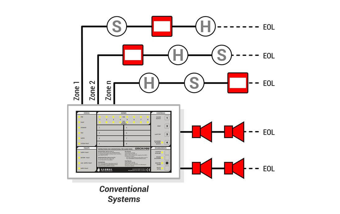 wiring diagram for fire alarm system 2002 ford mustang automatic detection systems conventional or addressable