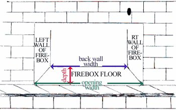 Measuring your firebox