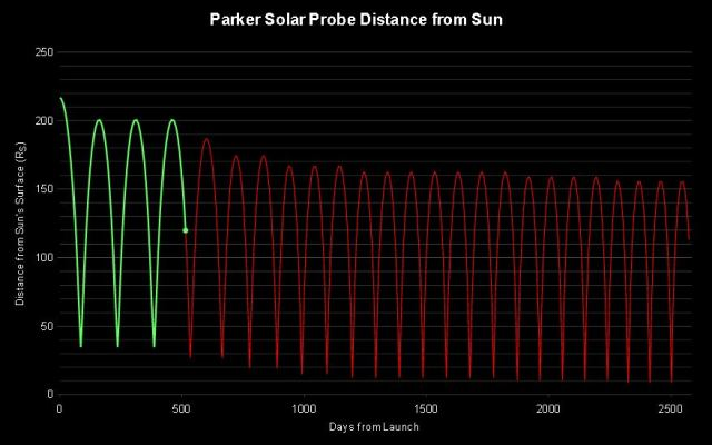 Parker Solar Probe   Fastest man made object in the world (Feb 2020)