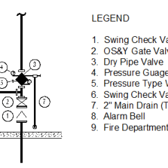 Dry Pipe Sprinkler System Riser Diagram Gm Ignition Switch Wiring Fire Testing Types Of Sprinklers