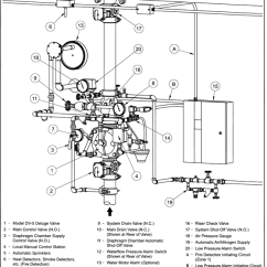 Dry Pipe Sprinkler System Riser Diagram 2004 Chevy Venture Radio Wiring Fire Testing Types Of Sprinklers Deluge