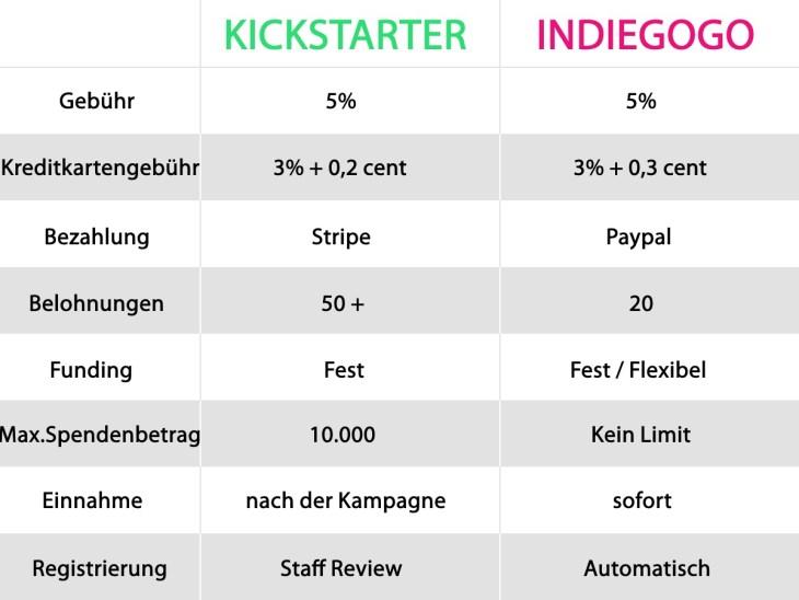 vergleich Indiegogo - Kickstarter