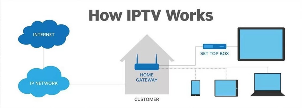 Is IPTV Legal? Things to Know Before Making an IPTV