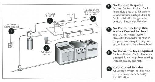 ansul manual pull station diagram
