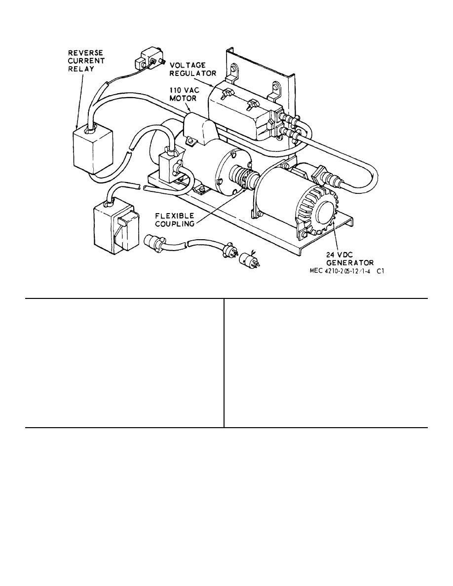 Figure 71.4. Motor-generator set.