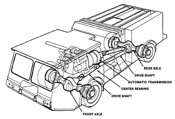 Transmission and Drive Train.