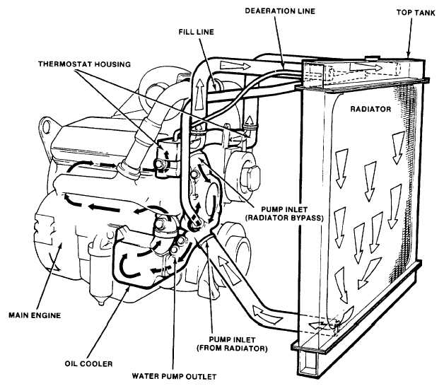 Engine and Radiator