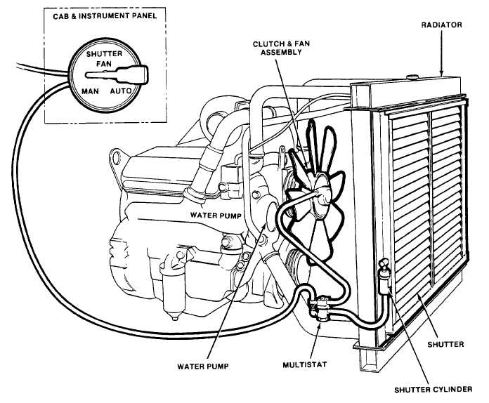 Figure 1-23. Radiator Fan and Shutter System