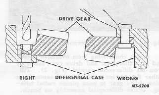 Fig. 3 Drive Gear Rivet Removal