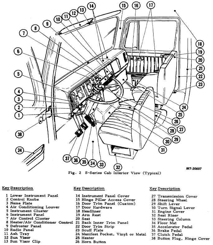 figure. 2 s-series cab interior view (typical)