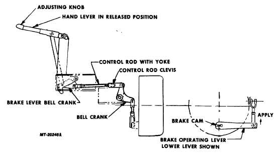 Fig. 2 Parking Brake Adjustment in the Orscheln Hand Lever