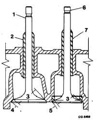 Fig. 114 Sectional View of Valves