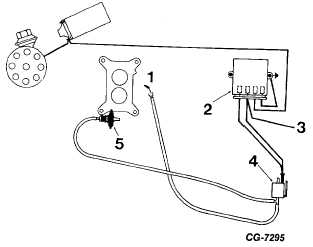 Secondary Throttle Operation