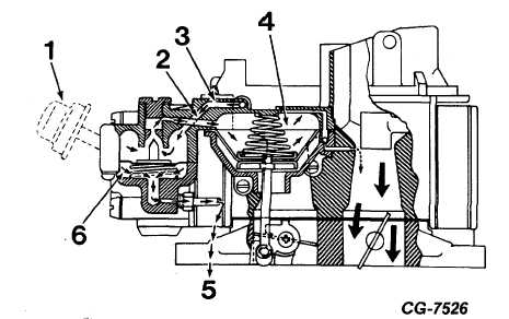 Figure 24 Secondary Control Valve Operation at Governed Speed