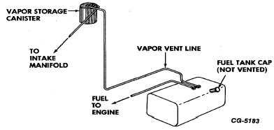 Fuel Tank Cap Relief Valve Test