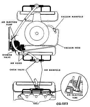 Fig. 69 Typical Diverter Valve Operation