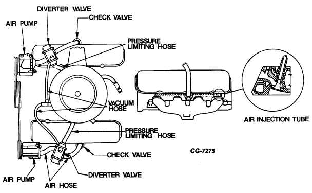 Fig. 72 Air Injection System Used on Small V8 Engine (For