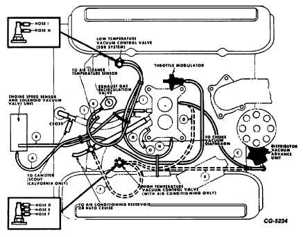 Fig. 88 Vacuum Hose Locations on 4196 Engine With 1940C