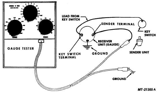 Fig. 19 Checking Fuel Level Gauge System with Gauge Tester