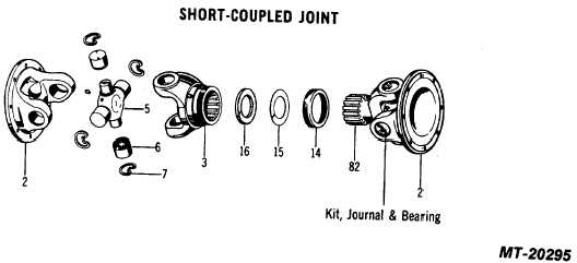 COMPONENTS SHORT-COUPLED JOINT
