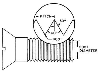 Figure 5-3. Typical Screw Thread Form