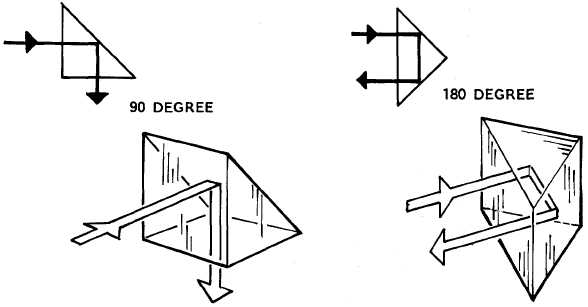 Figure 9-15. Right Angle Prism Showing Deflection of Light