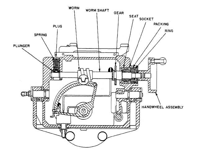 Figure 3-15. Typical Worm and Worm Gear Mechanism