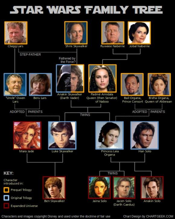 star-wars-family-tree