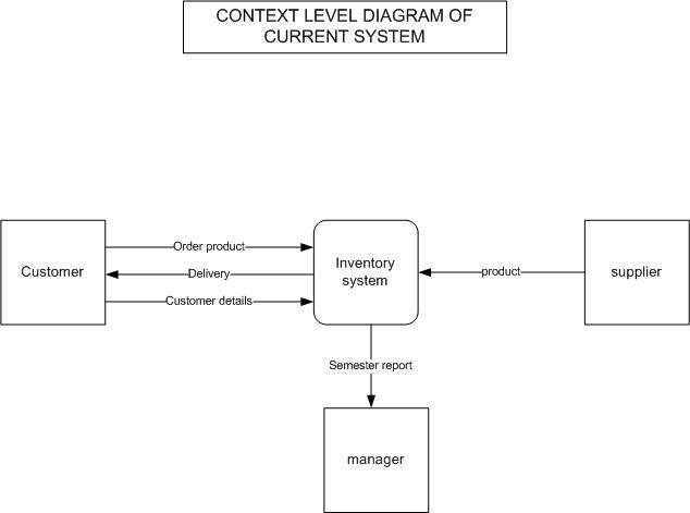 level 0 and 1 data flow diagram ishikawa fishbone sample chapter 3 firmusgroup of