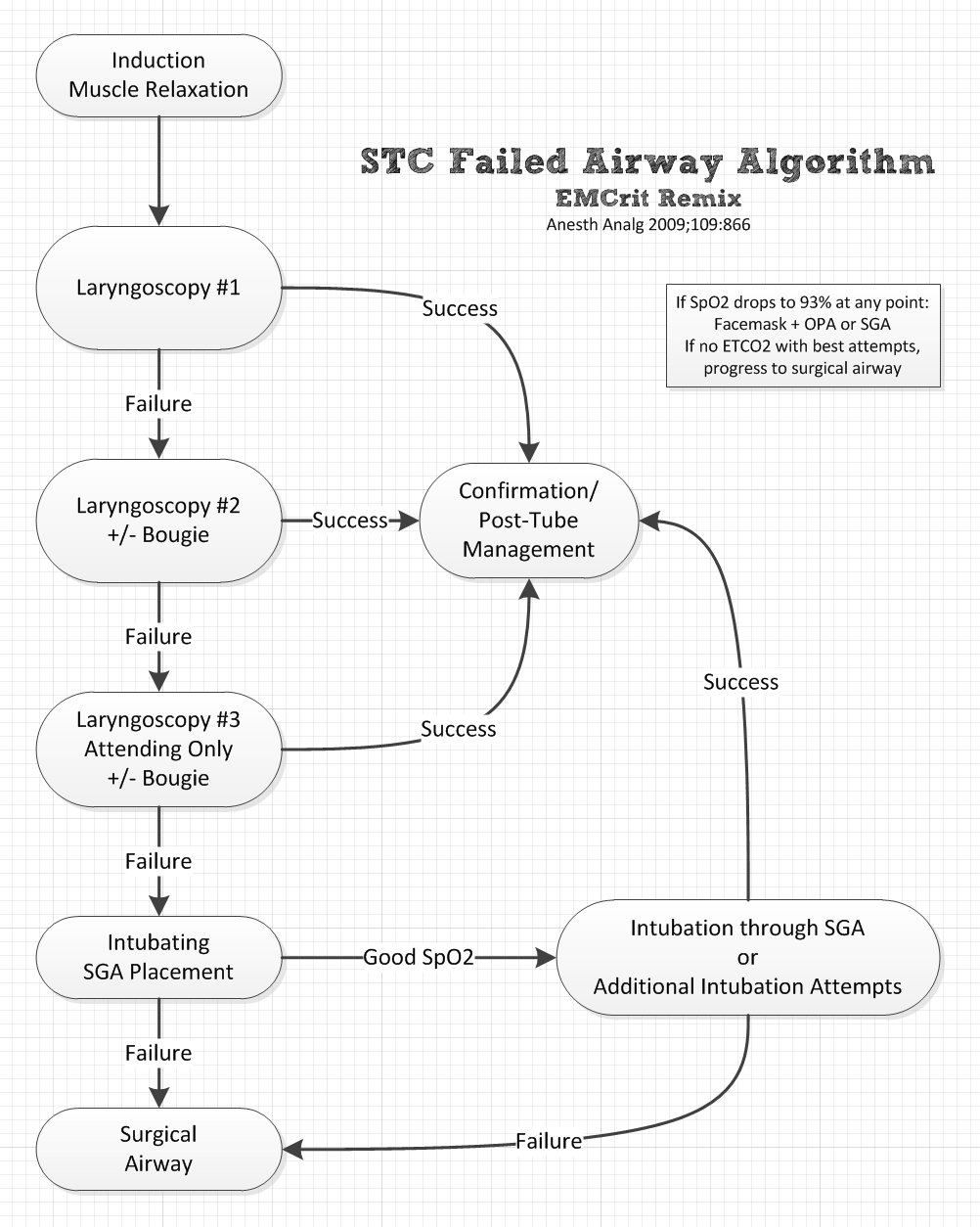 Shock Trauma Failed Airway Algorithm by EMCrit