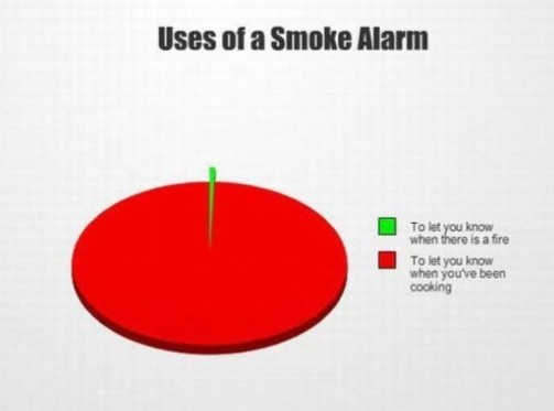 Uses of a fire alarm (False positives).jpg