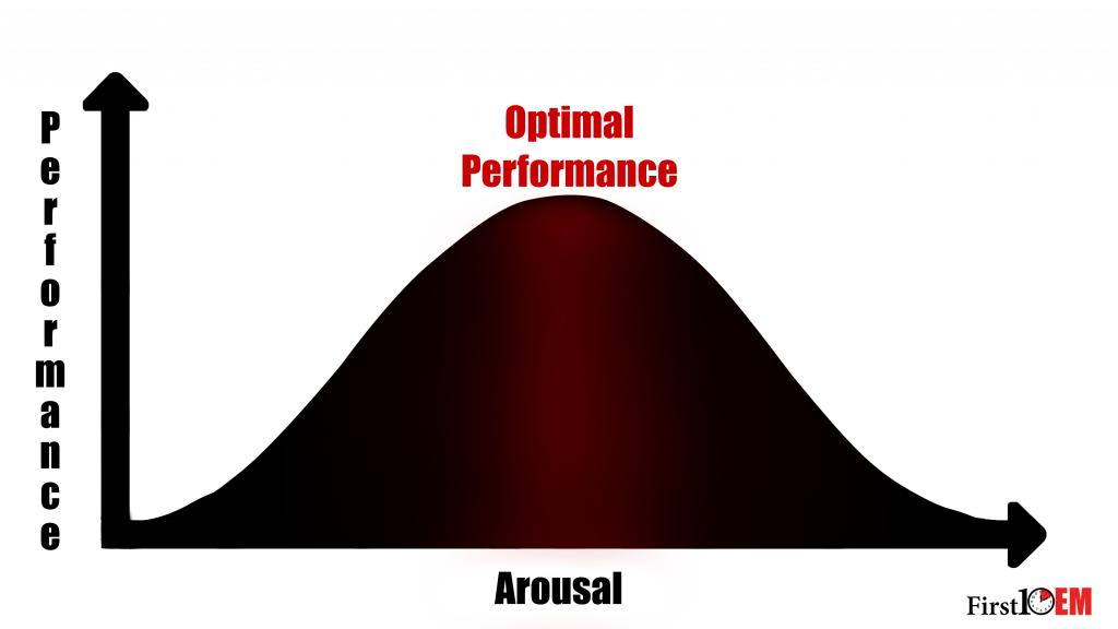 Yerkes Dodson cure - stress levels for optimal performance